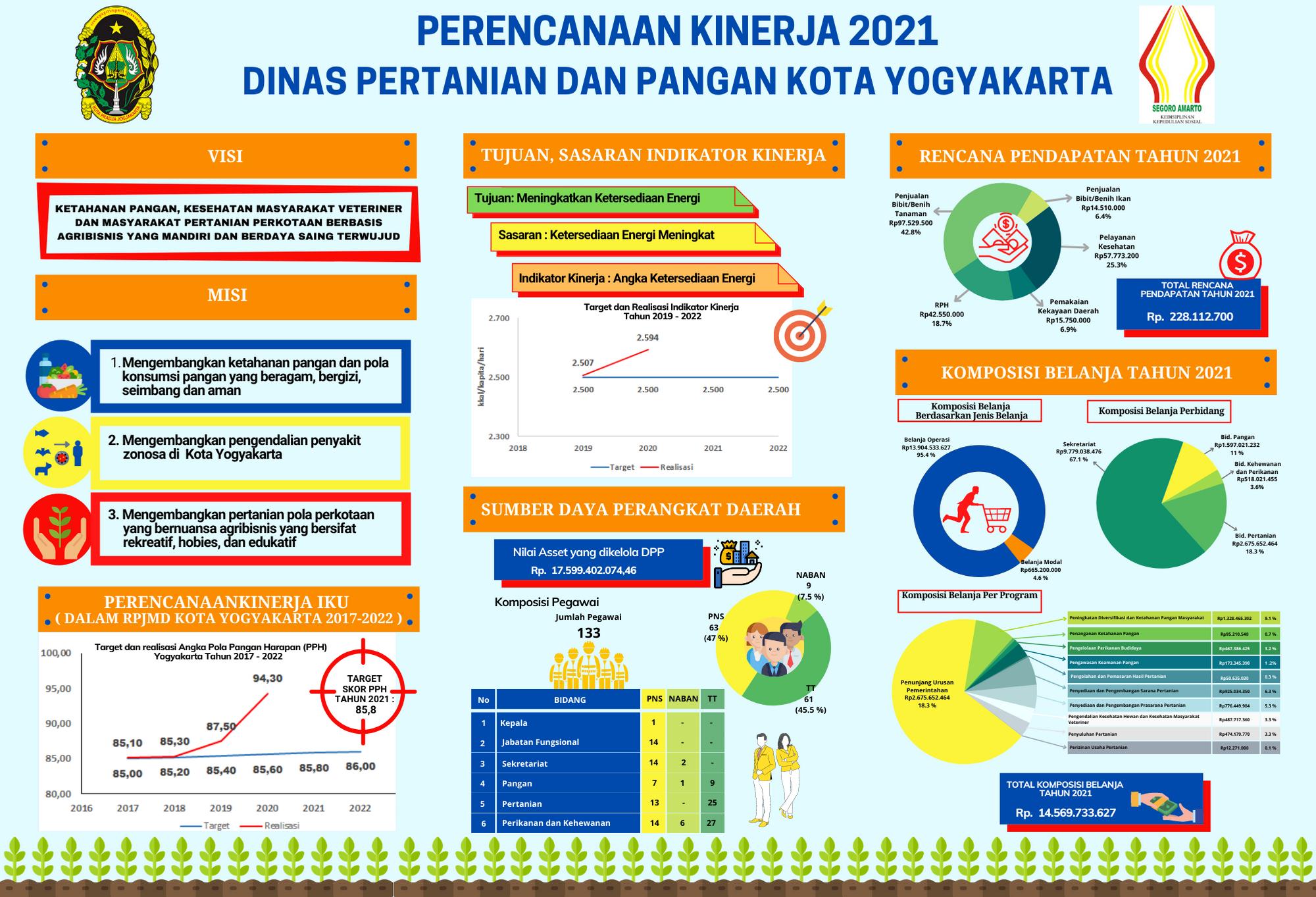 INfo Grafis Perencanaan Kinerja DPP Tahun 2021